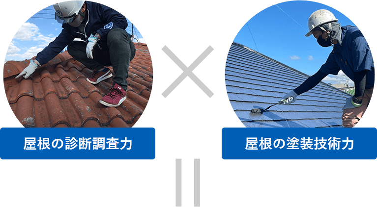 屋根の診断調査力×屋根の塗装技術力=